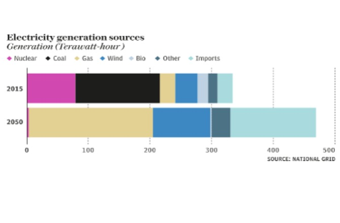 national grid projections_1